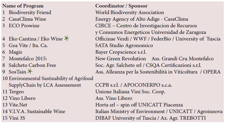 Le certificazioni in Italia relative alla sostenibilità del vino