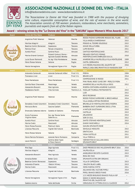 Sakura Award, i premi delle Donne del Vino